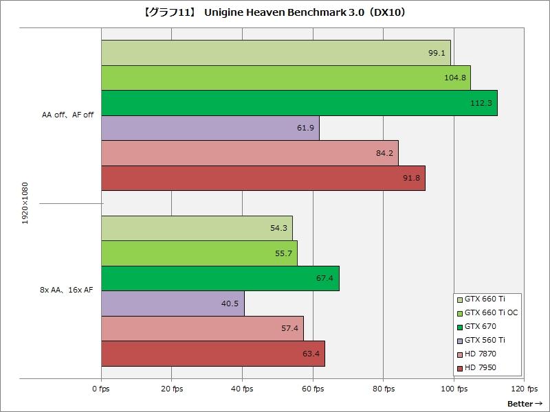 【グラフ11】Unigine Heaven Benchmark 3.0(DX10)