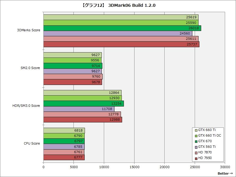 【グラフ12】3DMark06 Build 1.2.0