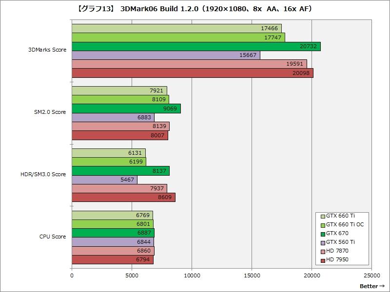 【グラフ13】3DMark06 Build 1.2.0(1,920×1,080、8x AA、16x AF)