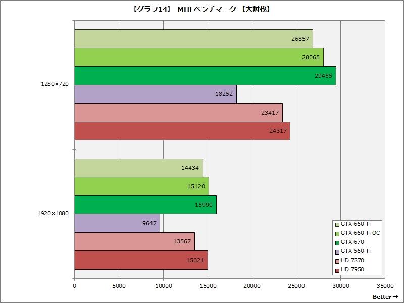 【グラフ14】MHFベンチマーク 【大討伐】