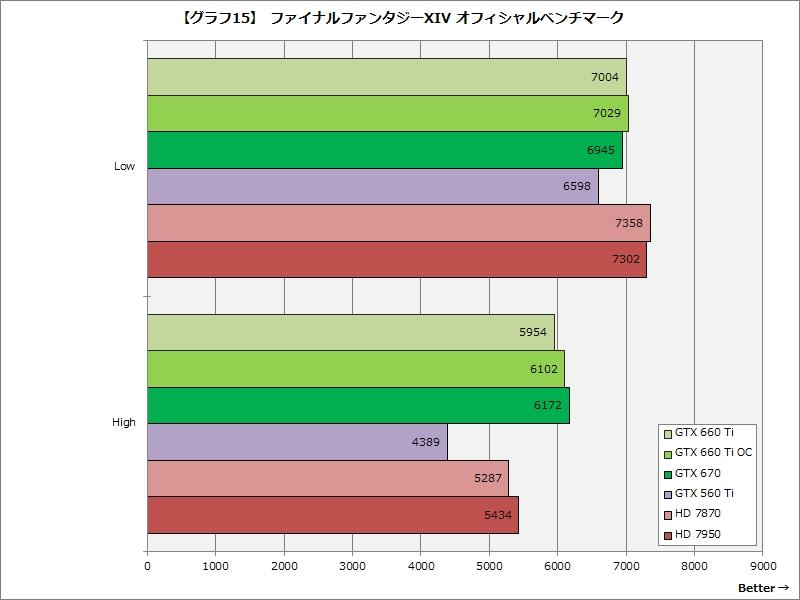 【グラフ15】ファイナルファンタジーXIV オフィシャルベンチマーク