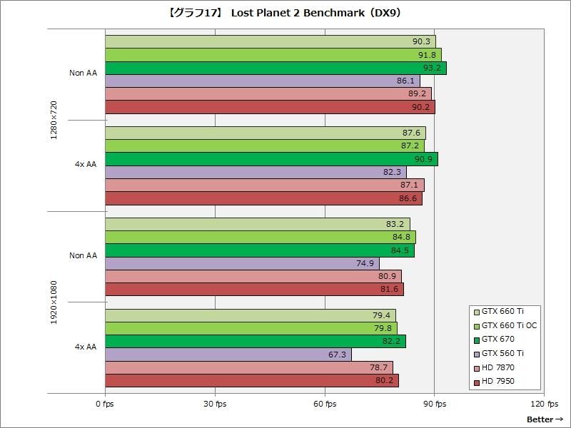 【グラフ17】Lost Planet 2 Benchmark(DX9)