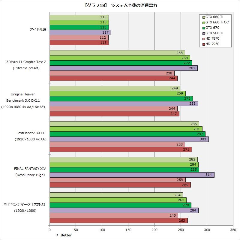 【グラフ18】システム全体の消費電力