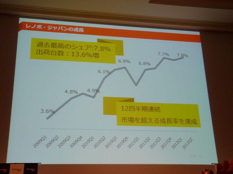 レノボ・ジャパンの成長