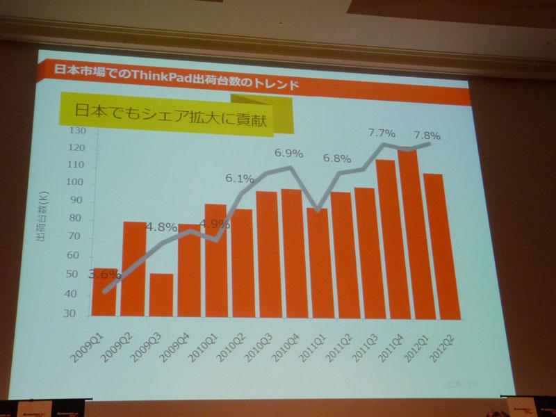 日本市場でのThinkPadの成長