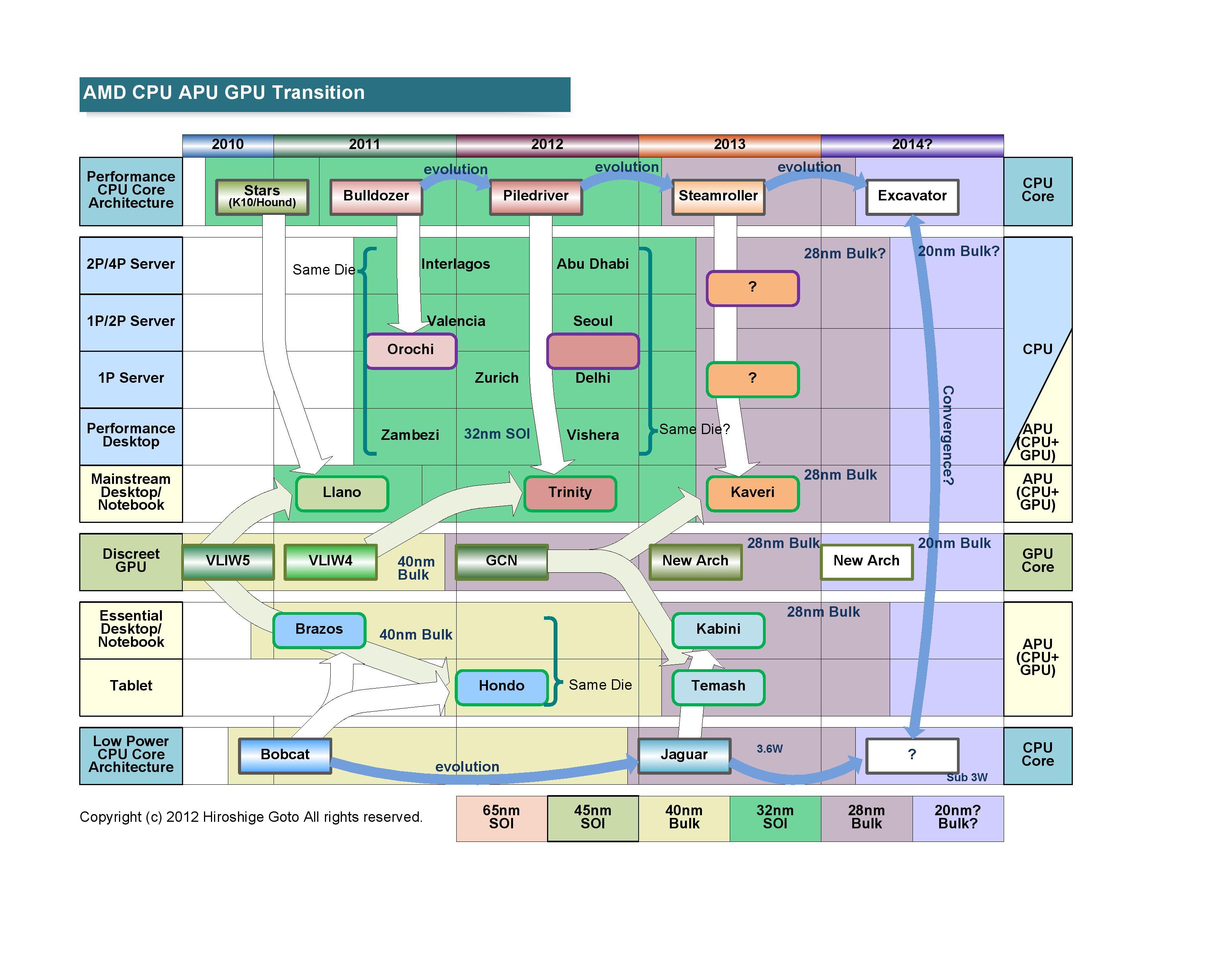 "CPUアーキテクチャの推移<br>PDF版は<a href=""/video/pcw/docs/556/374/p1.pdf"">こちら</a>"