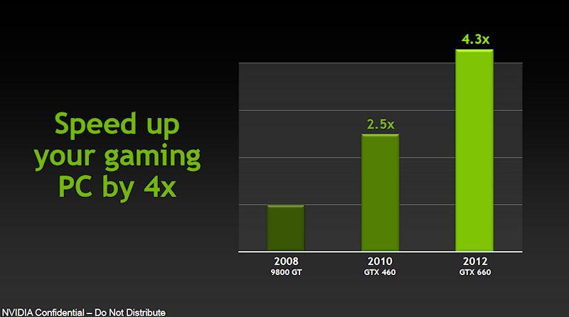 GeForce 9800 GT、GeForce GTX 460との性能比較