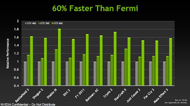 各ゲームにおけるFermi世代製品との性能比較