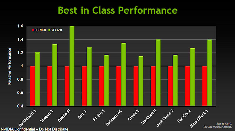 Radeon HD 7850との性能比較