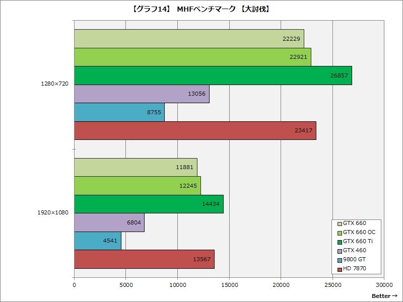 【グラフ14】MHFベンチマーク【大討伐】