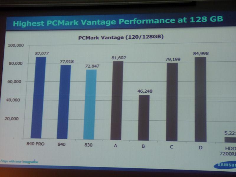 128GBクラスの製品でのPCMark Vantage計測結果。840 PROは、830よりもパフォーマンスが高いことはもちろん、競合製品と比べても頭一つ抜け出ている