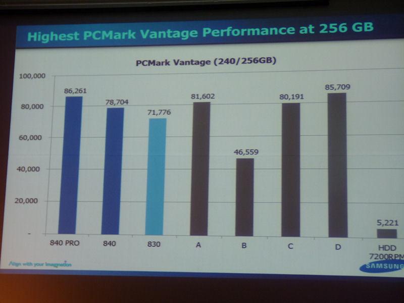 同じく256GBクラスの製品でのPCMark Vantage計測結果。こちらも128GBクラスと同じく、840 PROが最も高いスコアを記録している