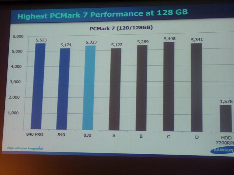 こちらは128GBクラスの製品でのPCMark 7計測結果。やはり840 PROのスコアが最も高い
