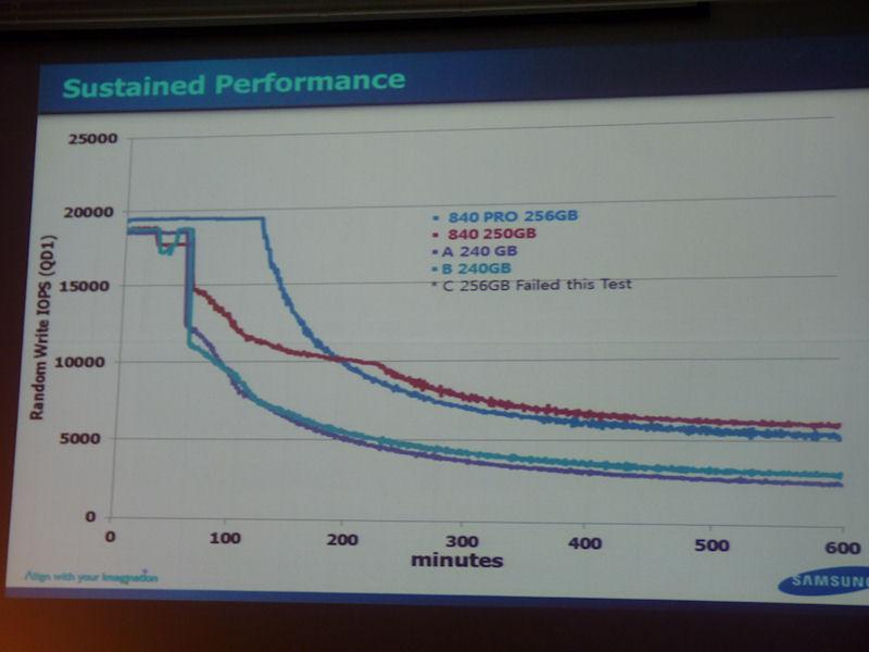 高性能を長時間維持できることもSSDの特徴である。840 PROは、競合製品の2倍以上の期間、性能が落ちず、性能が低下した後も競合製品の2倍近い性能を保っている。840も優秀だ
