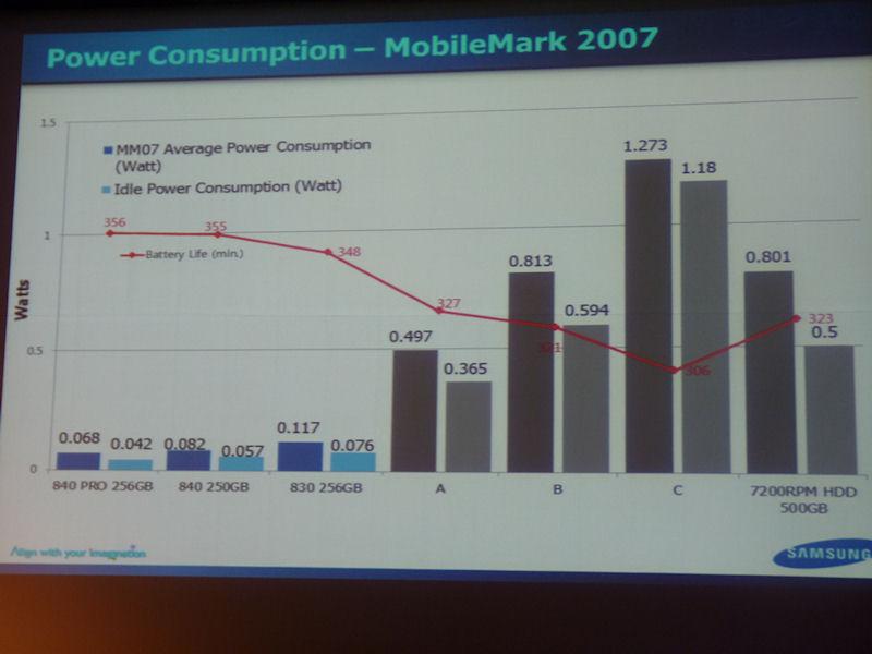 SSDは、平均消費電力やアイドル時の消費電力が低いことも魅力だ。840/840 PROでは、830に比べてさらに消費電力が下がり、競合製品に比べると1桁以上低くなっている。SSD 840搭載時のバッテリ駆動時間は356分と長いが、競合製品Cを搭載時のバッテリ駆動時間は306分であり、50分もの差が出ている