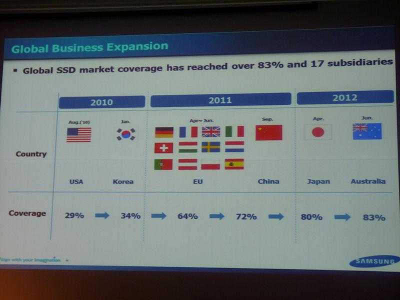 SSDのグローバルビジネスの拡大の様子。2010年に米国と韓国でSamsungブランドのSSDの販売を開始。2011年にはEU諸国や中国にも進出し、2012年には日本とオーストラリアでも販売を開始した。現時点でのカバー率は83%となる