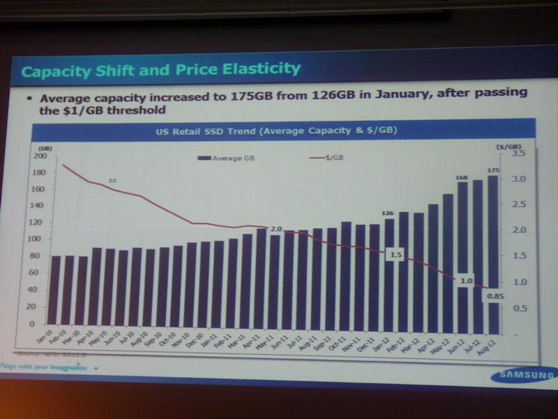 米国におけるSSDリテール市場の平均容量とGB単価のトレンド。2012年1月の平均容量は126GBだったが、2012年8月には175GBまで増加しており、GB単価は1.5ドルから0.85ドルまで低下した