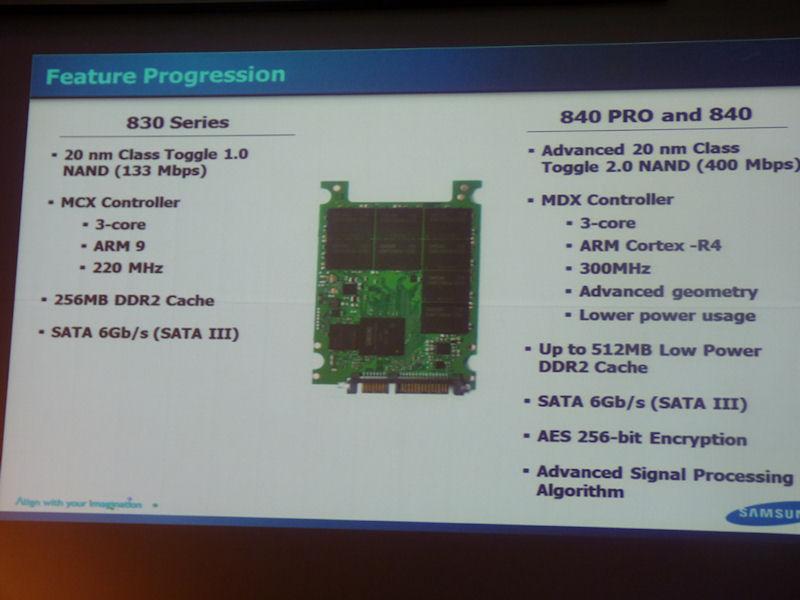 SSD 830とのスペック比較。NANDフラッシュの転送速度が133Mbpsから400Mbpsに向上し、コントローラーがMCXから後継のMDXに変更されている。MDXはMCXと同じトリプルコアだが、コアがARM 9からARM Cortex-R4に変更され、クロックも220MHzから300MHzに向上したため、性能が大きく向上。さらに、キャッシュ用DRAMの容量が256MBから512MBへと倍増している(120GBや128GBモデルは256MBのまま)