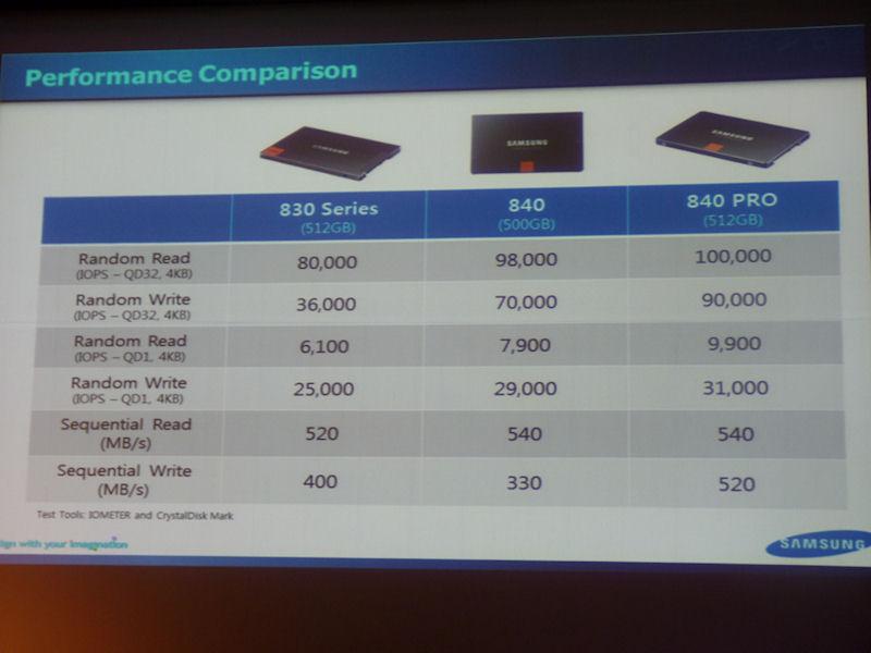 前モデルのSSD 830とSSD 840、SSD 840 PROの性能比較。容量は512GBクラスでの比較。830に比べて840/840 PROは、ランダムアクセス時の性能が大きく向上している。なお、840のシーケンシャルライトは830よりも遅くなっている