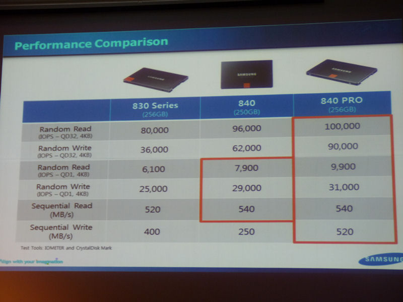 同じく、前モデルのSSD 830とSSD 840、SSD 840 PROの性能比較。こちらは容量256GBクラスでの比較。512GBクラスと似た傾向である
