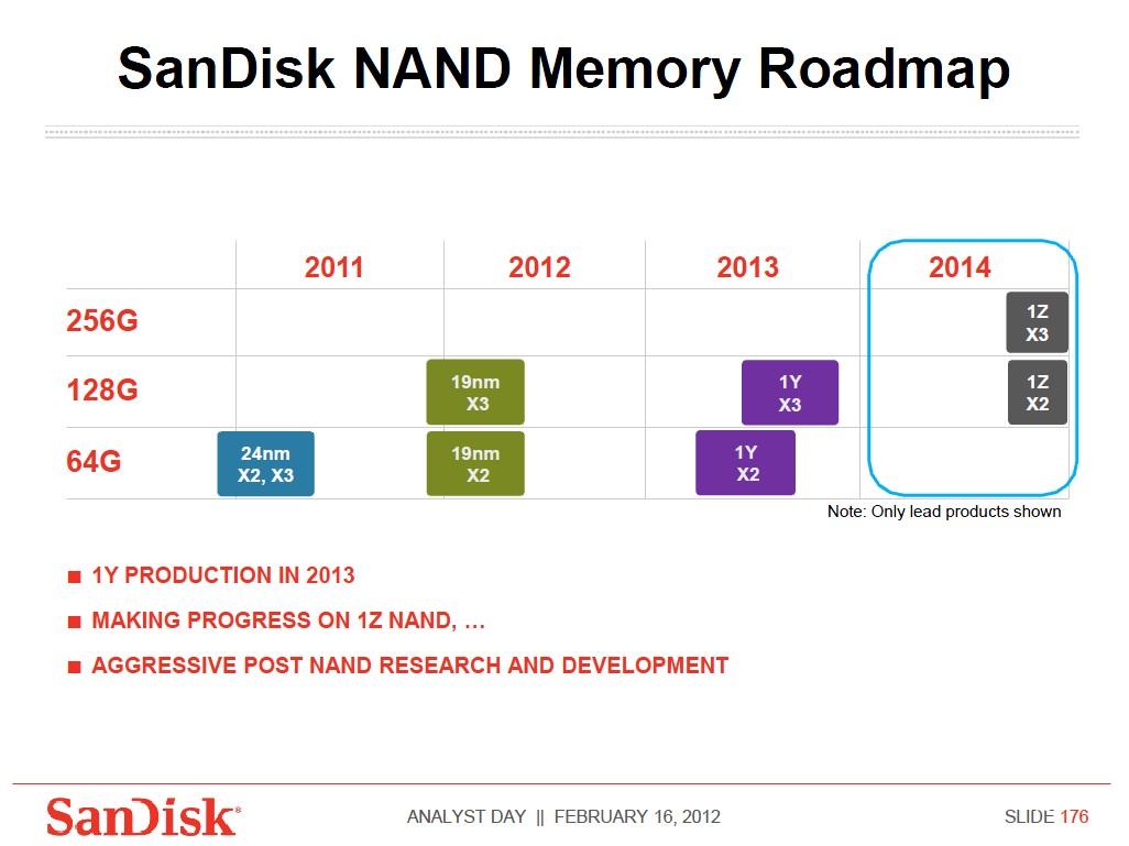 フローティングゲート方式NANDフラッシュメモリの開発ロードマップ。SanDiskが2012年2月に開催したアナリストミーティングでの講演スライドから