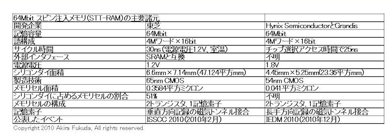 64Mbit STT-RAMの試作チップの概要