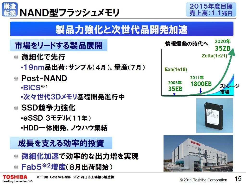 東芝が2011年5月に公表したNANDフラッシュメモリの事業戦略。同社の経営方針説明会のスライドから