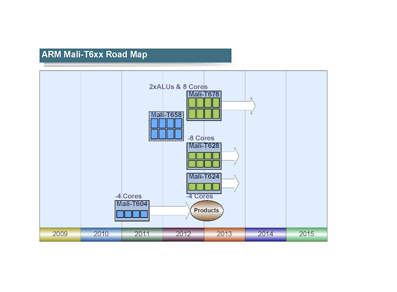 "Mali T6xxロードマップ<br class="""">※PDF版は<span class=""img-inline raw""><a href=""/video/pcw/docs/577/732/p03.pdf"" ipw_status=""1"" ipw_linktype=""filelink_raw"" class=""resource"">こちら</a></span>"