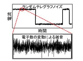 ランダムテレグラノイズと電子数の変動による雑音