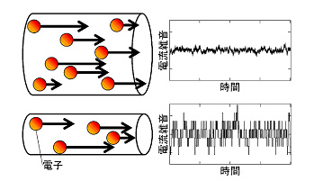 流れる電子の数が減ると、雑音の相対的な大きさが信号と比較して無視できなくなる