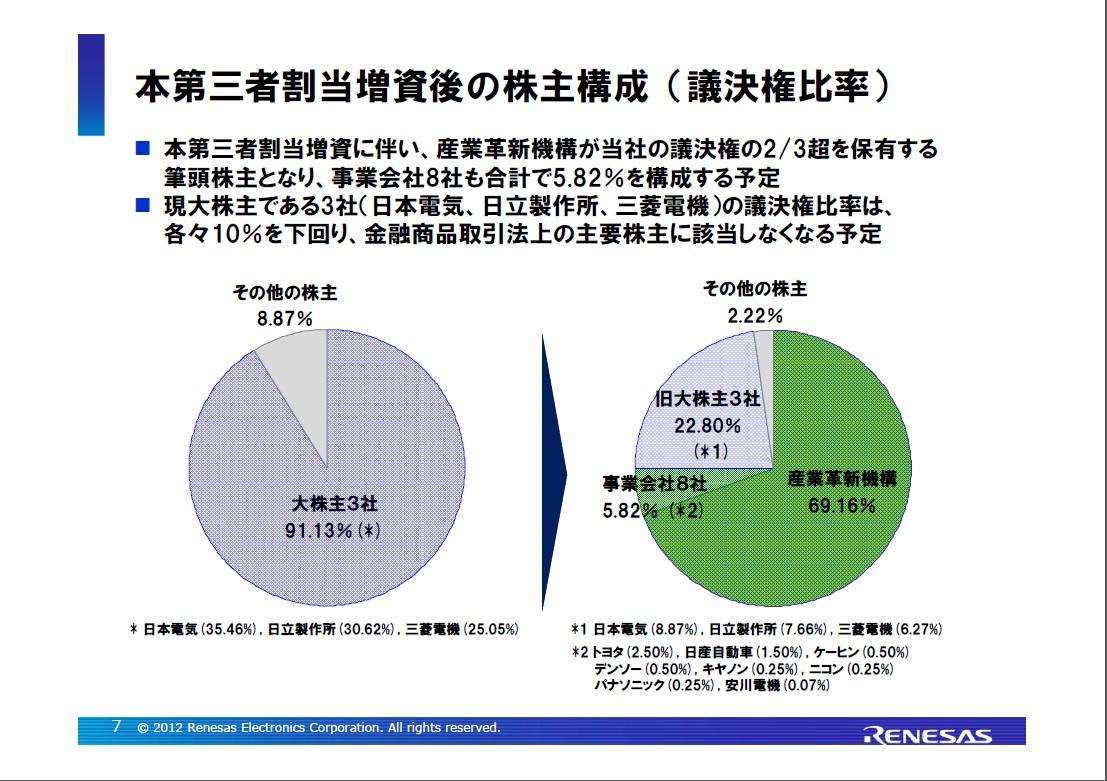 第三者割当増資の前後における株主構成の変化