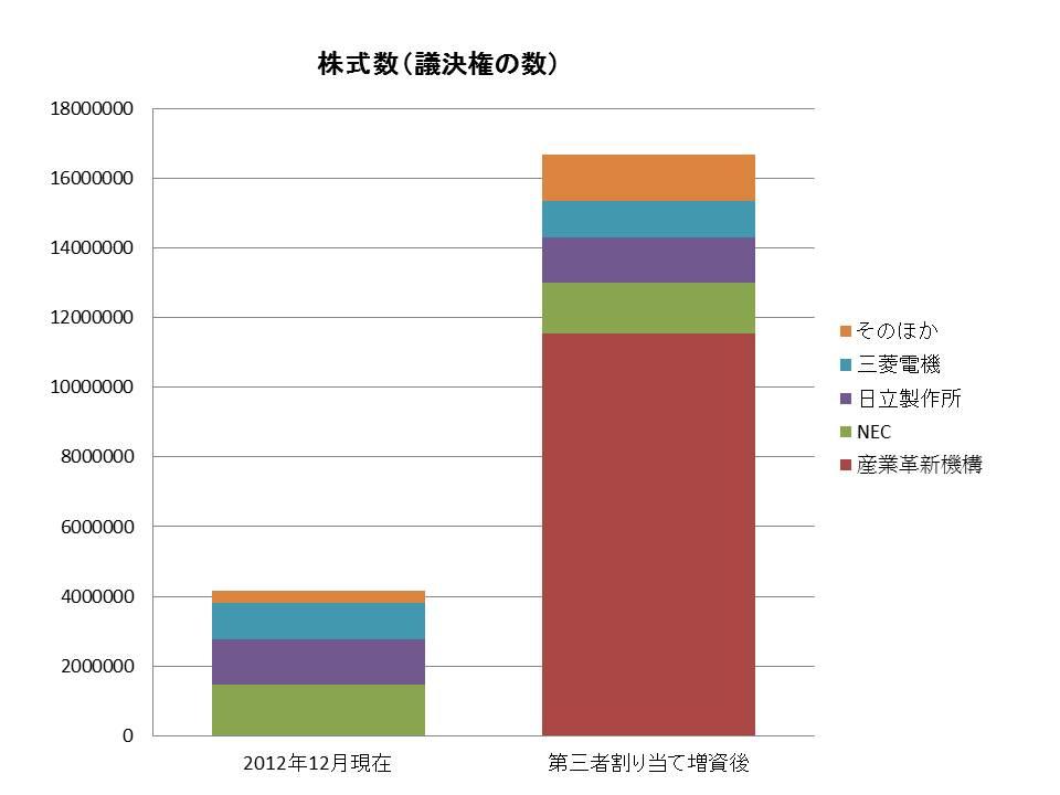 議決権数ベースで見た株主構成の変化。大量の新株発行(第三者割当増資)によって株主構成を塗り替えたことが分かる