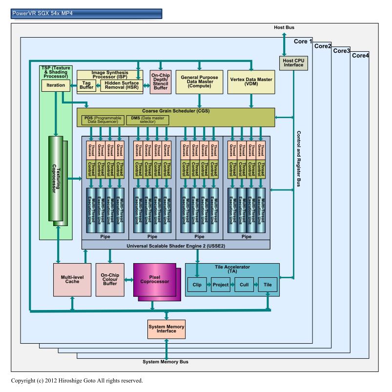"PowerVR SGX 54x MP4のブロックダイヤグラム<br class="""">※PDF版は<span class=""img-inline raw""><a href=""/video/pcw/docs/578/661/p03.pdf"" ipw_status=""1"" ipw_linktype=""filelink_raw"" class=""resource"">こちら</a></span>"