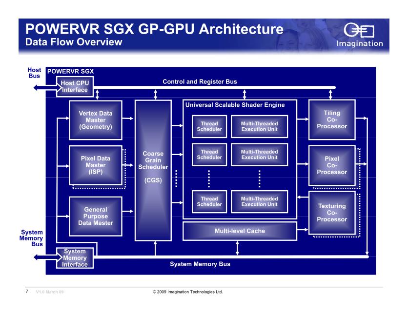 PowerVR SGX 54xのブロックダイヤグラム