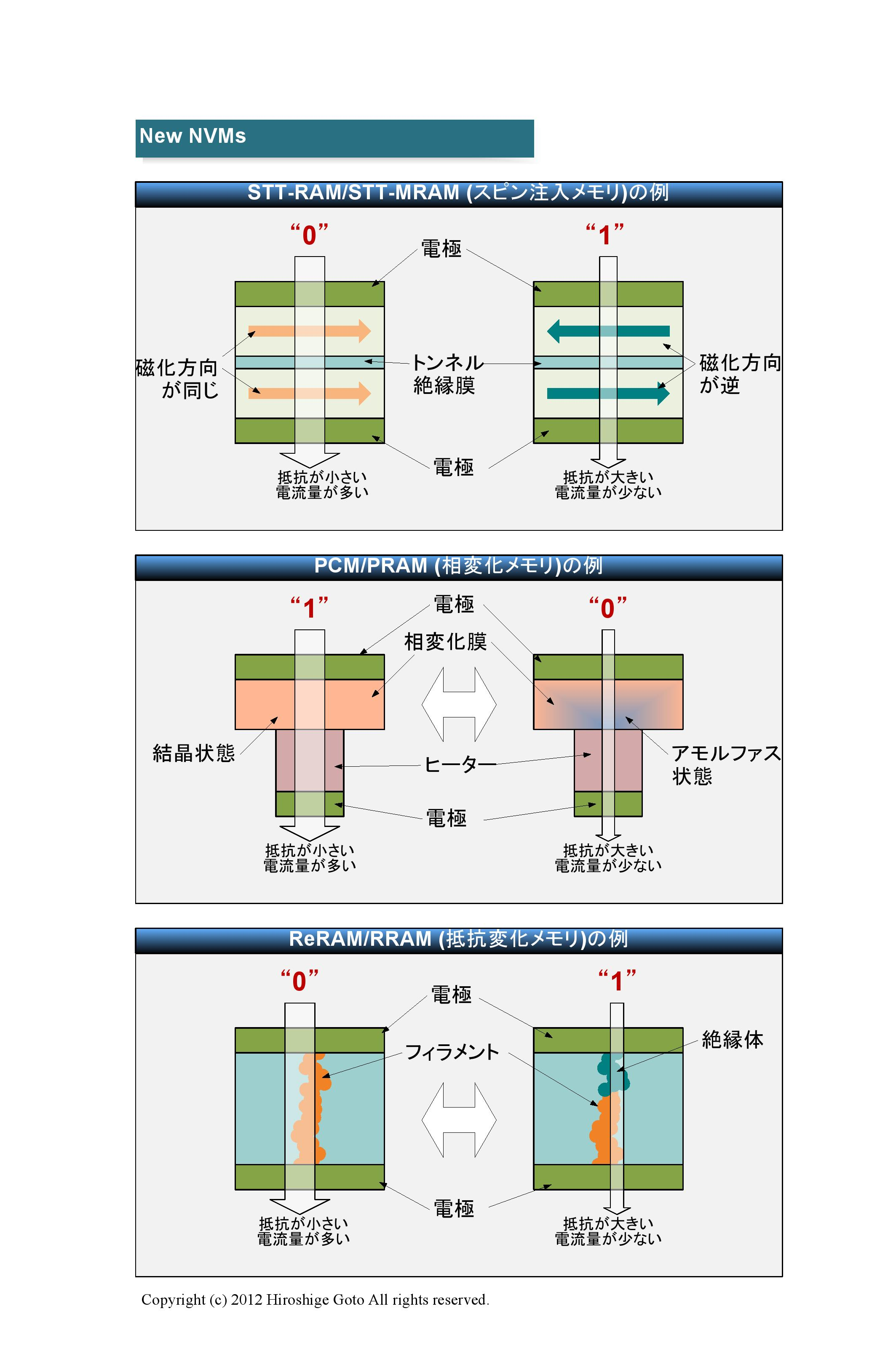 "NVM技術<br class="""">PDF版は<span class=""img-inline raw""><a href=""/video/pcw/docs/580/768/p6.pdf"" ipw_status=""1"" ipw_linktype=""filelink_raw"" class=""resource"">こちら</a></span>"