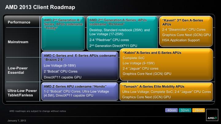 AMDの新ロードマップ