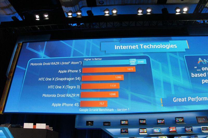 IAベースのスマートフォンは他社のSoCを搭載したスマートフォンを性能で上回っていると評価されている