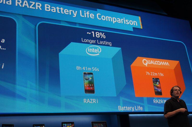 同じ筐体、同じバッテリサイズのMotorola Razr i(Medfield搭載)と同Razr M(Qualcomm Snapdragon S4搭載)を比較すると、Intel版の方が長時間駆動が可能