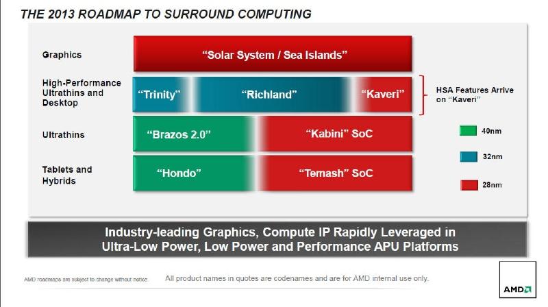 AMDが公開した2013年のロードマップ。今年の前半にKabini/Temashをリリースし、後半にKaveriをTrinity/Richlandの後継として投入する