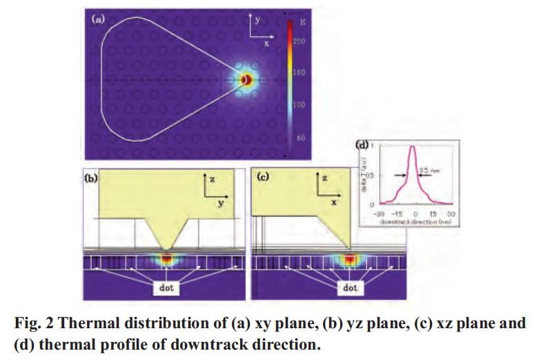 熱アシスト磁気記録とビットパターンメディアを組み合わせた磁気記録方式における、熱の広がり(シミュレーション結果)。上は磁気ディスクの表面内での広がり。下の左は磁気ディスク面内の半径方向での広がり、下の右は磁気ディスク面内のドット列方向での広がり