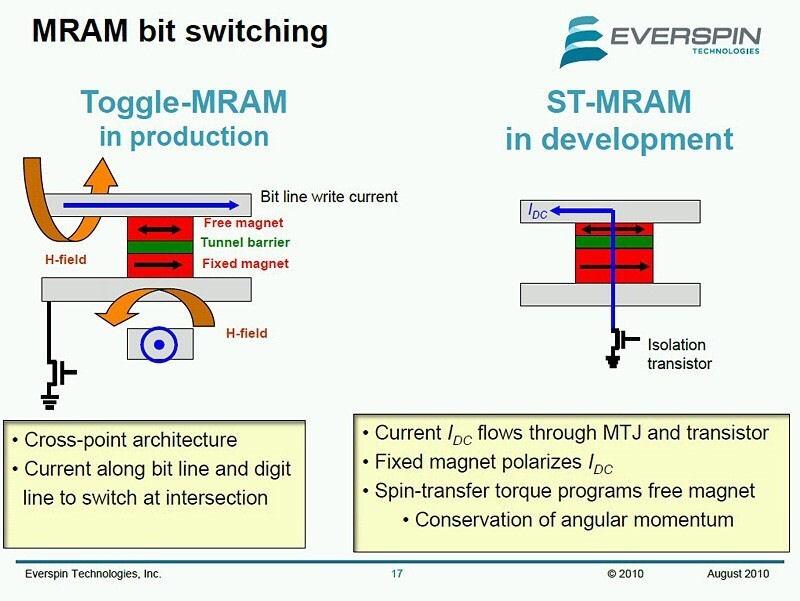 MRAMセルの基本構造と動作原理。左が初期型のMRAM、右がスピン注入メモリ(STT-MRAM)