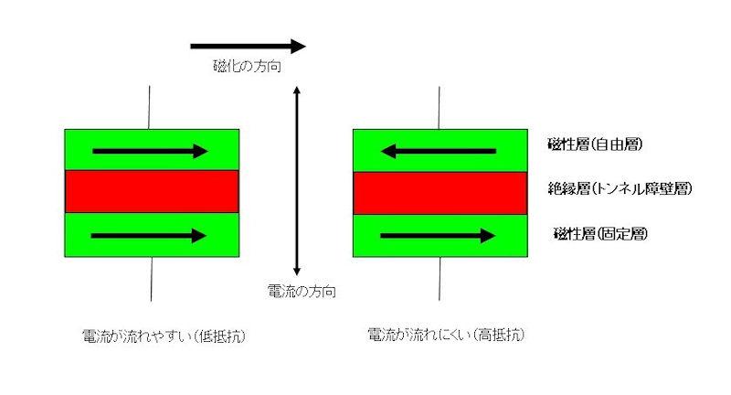 磁気トンネル接合(MTJ:Magnetic Tunnel Junction)素子の構造