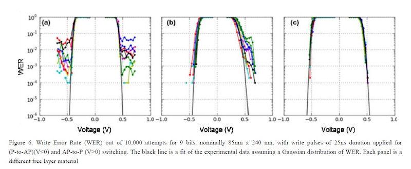 書き込み不良率(WER)を低減していった様子。左は初期段階。中央は改良フェーズ1の段階。右は改良フェーズ2の段階。いずれもMTJで自由層の材料を変更している。MTJの形状は楕円形で、大きさは短辺が85nm、長辺が240nm
