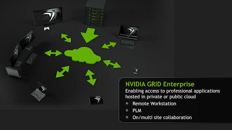 NVIDIA GRIDにより、リモートワークステーションや複数拠点でのコラボレーションなどが実現できる