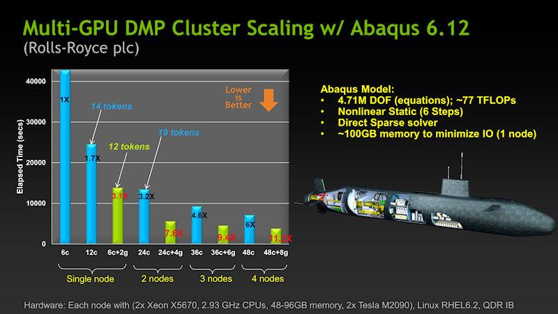 Abaqus 6.12におけるGPUアクセラレーションの効果。6コアCPUを24コアCPUにすると、パフォーマンスは3.2倍になるが、CPUが6コアのまま2GPUを追加することで、パフォーマンスは3.1倍と、ほぼ同じになるが、必要なトークンは24コアCPUの場合が19個、6コアCPU+2GPUでは12個なので、GPUの方がトークンを節約できる