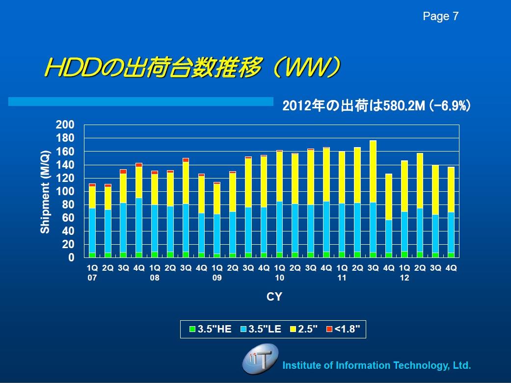 HDDの四半期ごとの出荷台数推移。出典:IT総合研究所