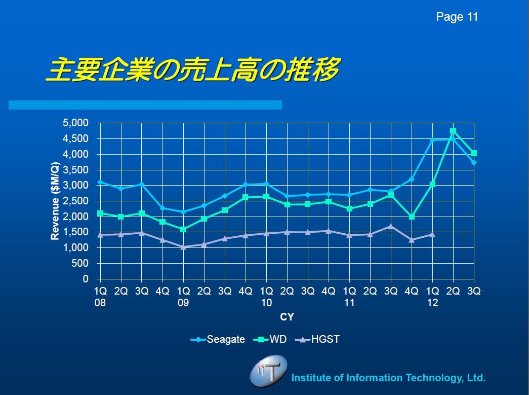大手HDDメーカーの四半期売上高推移。出典:IT総合研究所