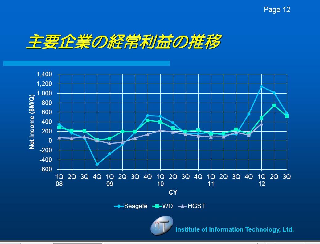 大手HDDメーカーの四半期利益(ネットインカム)推移。出典:IT総合研究所