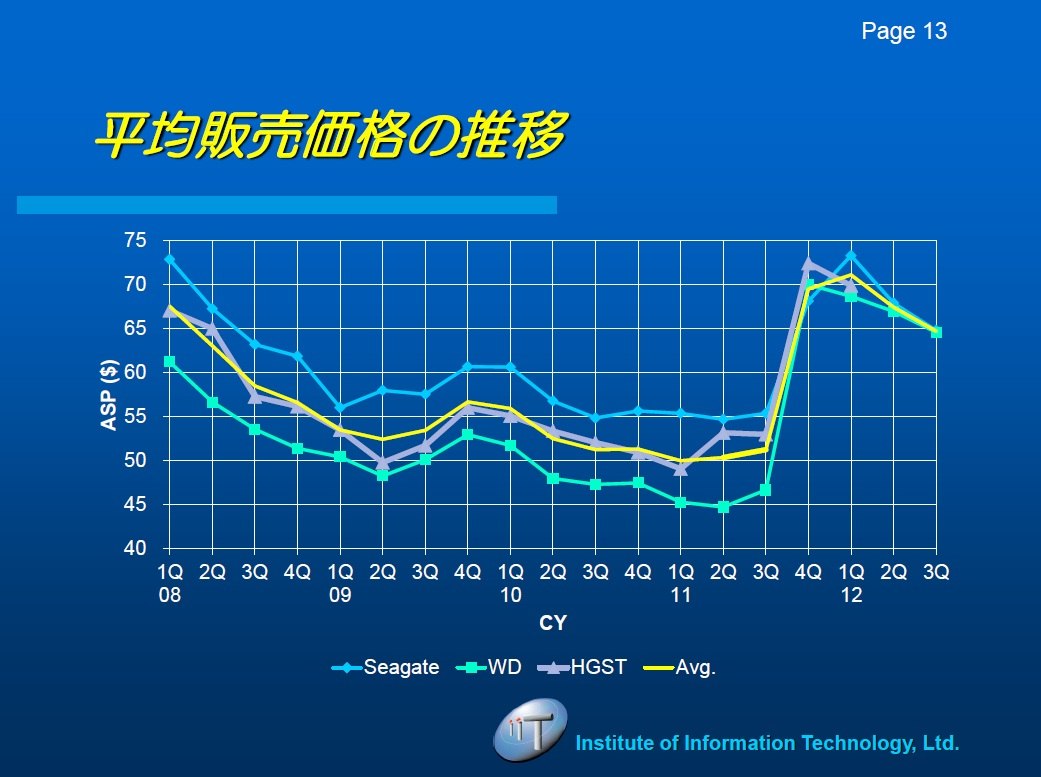 大手HDDメーカーの四半期平均販売価格推移。出典:IT総合研究所
