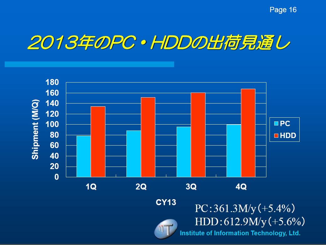 2013年のHDDとPCの出荷台数予測。出典:IT総合研究所